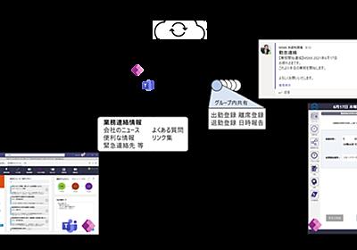 日本MS、災害時の事業継続アプリをGitHubで無償公開 自由にカスタマイズ可能 - ITmedia NEWS