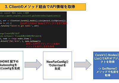 社内でkubernetes勉強会を始めて、kubernetesのソースコードリーディングに入門しました - APC 技術ブログ