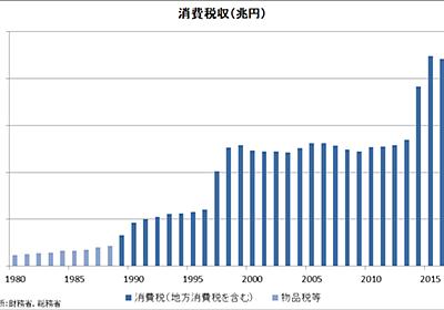 [グラフ]消費税と国策の変更 - Think outside the box