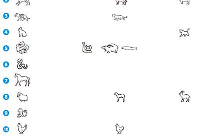 Unicodeで見る各国の十二支 - 帰ってきた💫Unicode刑事〔デカ〕リターンズ