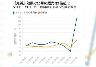ダイドー×『鬼滅の刃』のコラボ缶の売れ行きをグラフで見るとエグすぎる結果に「鬼滅昇龍拳」「これが経済の呼吸」 - Togetter