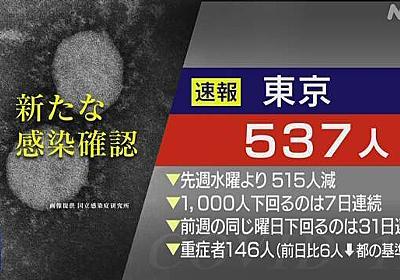 東京都 新型コロナ 16人死亡 537人感染 7日連続1000人下回る | 新型コロナ 国内感染者数 | NHKニュース