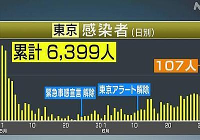 東京都 新たに107人の感染確認 5月2日以来 新型コロナ   NHKニュース