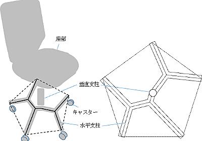 椅子の脚で支柱が多角形の中心から頂へ放射状に延びる形状は意外にも最短ではなく特に正五角形では見慣れない形になる(その1) - しいたげられたしいたけ