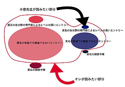 匿名実名論争をムダにしないためにも小倉先生にお願いしたいこと - シナトラ千代子