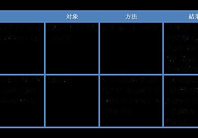 STAP細胞をめぐる「流言」を検討する / 粥川準二 / ライター・編集者・翻訳者 | SYNODOS -シノドス-