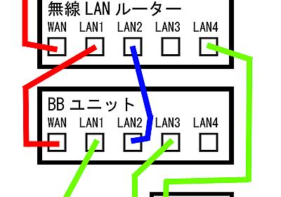 光BBユニットとIPv6高速ハイブリッド関連 - isp_select @ ウィキ - アットウィキ