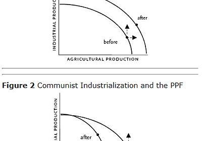 カプランのソ連型共産主義経済論