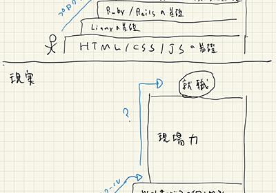 プログラミングスクールの理想と現実。あとフィヨルドブートキャンプについて - 猫Rails