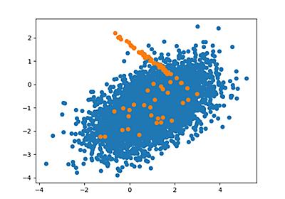 Python: 機械学習における不均衡データの問題点と対処法について - CUBE SUGAR CONTAINER