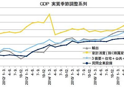 4-6月期GDP2次・自律成長へGO! - 経済を良くするって、どうすれば