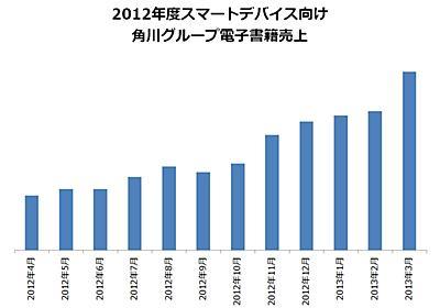 角川グループ電子書籍 2012年度の売上が大幅伸張|株式会社ブックウォーカーのプレスリリース