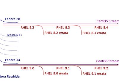 CentOS Streamは継続的デリバリーです - 赤帽エンジニアブログ