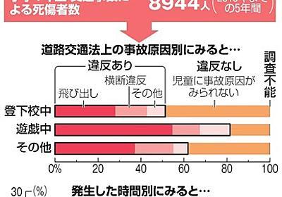 (小さないのち)道に潜む危険 交通事故、小1突出 過去5年間で8944人死傷:朝日新聞デジタル