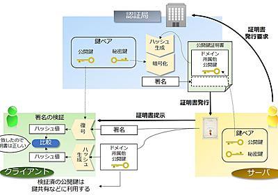 組み込み技術者向けTLS1.3基礎解説(前編):まずはSSL/TLSについて知ろう (1/3) - MONOist(モノイスト)