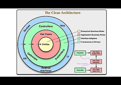 【プログラミング】実践クリーンアーキテクチャ