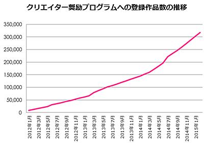 niconicoの「クリエイター奨励プログラム」総支払額は13億7000万円、任天堂公認でゲーム動画の登録も増加 -INTERNET Watch Watch