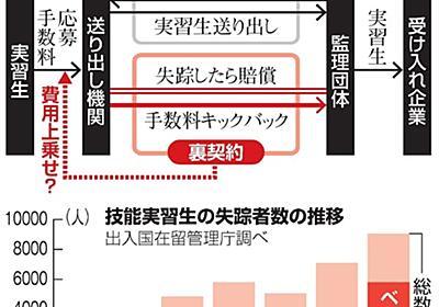 技能実習生、失踪したら賠償金 日本の監理団体が裏契約:朝日新聞デジタル