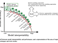 機械学習の説明可能性(解釈性)という迷宮 - 渋谷駅前で働くデータサイエンティストのブログ