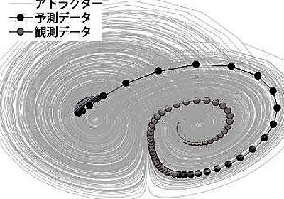 ディープラーニングの欠点をカバー、多変量データを短時間観測して将来動向を高精度予測――東京大学の研究グループが新理論を構築:短時間多変数の結果を長時間小変数に変換 - @IT
