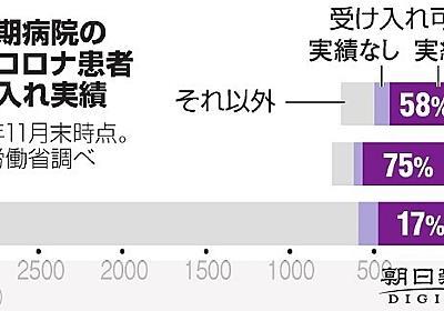 揺れる「ベッド大国」日本 医療逼迫は民間病院のせいか [新型コロナウイルス]:朝日新聞デジタル