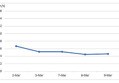 ゴルフの週間報告40週目(3/6-3/12): ヘッドスピードアップがイマイチ上がってきませんね・・・。 - シングルプレーヤーへの道は遠い?