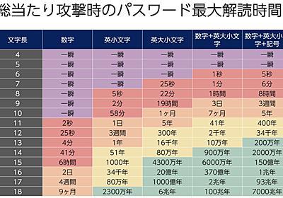"""Sen UENO on Twitter: """"総当たり攻撃時のパスワード最大解読時間の表を日本語化した。 https://t.co/cVSNUZkAKv https://t.co/rtS8ixwOqi"""""""