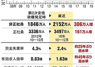 (2019参院選 曲折のアベノミクス:下)歯止めなき、非正規雇用:朝日新聞デジタル