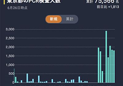 [新型コロナFactCheck] 「(6月中旬)東京都が桁違いに検査数を増やした」は本当か? | インファクト
