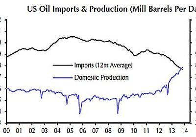来る「石油余り」で世界経済はデフレにGOか? - 今日の覚書、集めてみました