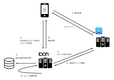 iOSの月額課金レシート検証をサーバーサイドで行うときのTipsまとめ - ZOZO Technologies TECH BLOG