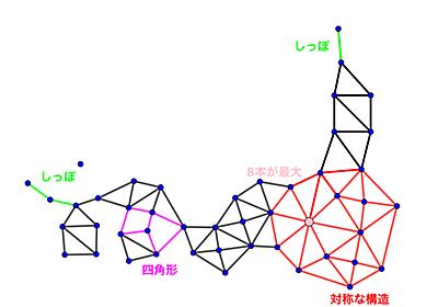 日本の中心はどの県だ?グラフ理論(ネットワーク)の基本的な諸概念 - アジマティクス