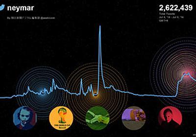 つぶやきの共鳴、ツイッター社が視覚化 W杯の分析公開 - 2014ワールドカップ:朝日新聞デジタル