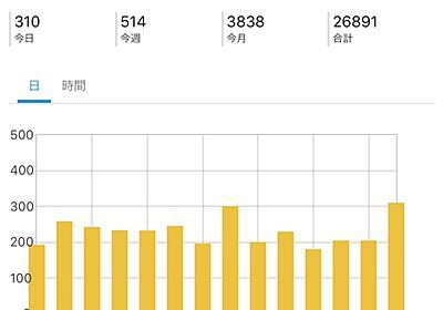 160記事目のアクセス平均数、収益を紹介しています。 - インドでポジティブに生きる。