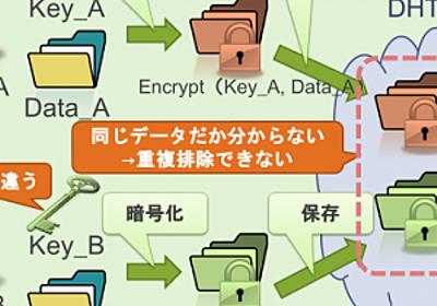 [P2PストレージLifeStuffの仕組み] Self-Encryption法によるデータ重複排除機構