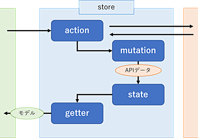 ドメイン駆動Vuexで複雑さに立ち向かう – スタディスト開発ブログ – Medium