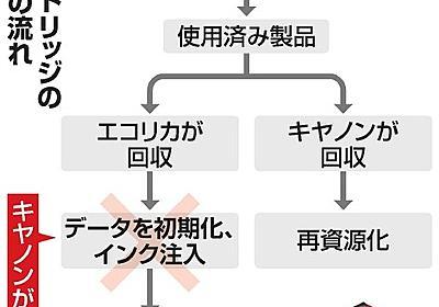 カートリッジ会社がキヤノン提訴へ 「仕様変更は違法」:朝日新聞デジタル