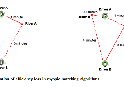 Uber徹底研究 -MaaSを支えるデータサイエンス編-|Tack|note