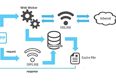 無停止ブラウザ配信をささえる仕組み - MicroAd Developers Blog