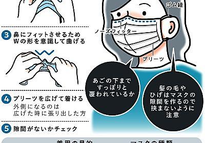 マスク、大事なのはWの形 漏れ率を0に近づける方法は:朝日新聞デジタル