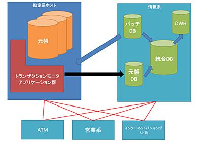 銀行の基幹系システムはなぜ複雑なのか?|つっちーさん|note