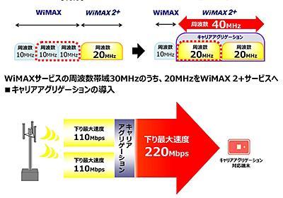 速報:UQが来春にもWiMAX 2+を220Mbps化、WiMAXは13.3Mbpsに。11月から対応ルーター無償交換 - Engadget 日本版