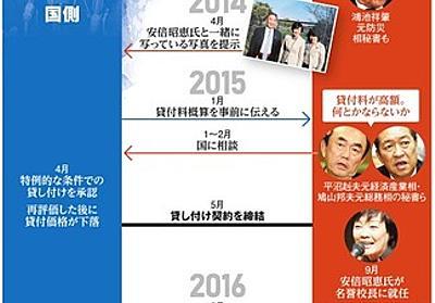 森友への値引き、解けぬ疑問 3メートル以深の「ごみ」証明されず 問題発覚から2年:朝日新聞デジタル