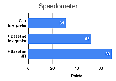 The Baseline Interpreter: a faster JS interpreter in Firefox 70 - Mozilla Hacks - the Web developer blog
