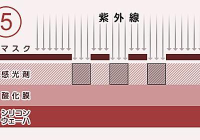 CPUの作り方 - Fujitsu Japan