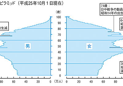 [B! 少子化] 日本の破局的な少子化と、急ぎ過ぎた近代化 - シロクマの屑籠