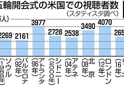 東京五輪開会式の米国での視聴者数、ソウル五輪以降で最低とNBCが公表:東京新聞 TOKYO Web