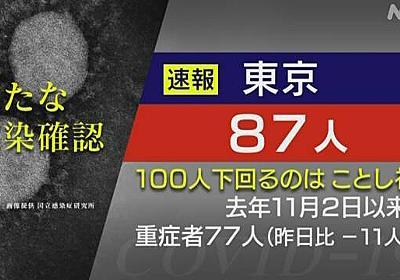 東京都 新型コロナ 87人感染確認 ことし初めて100人下回る | NHKニュース