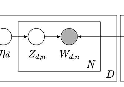 TopicModelの最終形態? Structured Topic Modelのご紹介 - Retrieva TECH BLOG