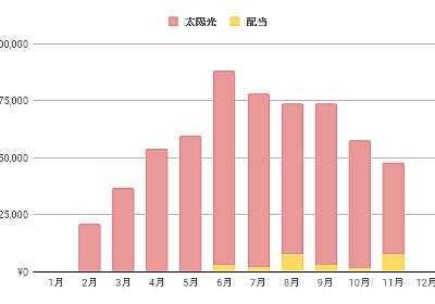 2017年の不労所得(米国株配当&太陽光発電) - teamKAKA'資産形成日記